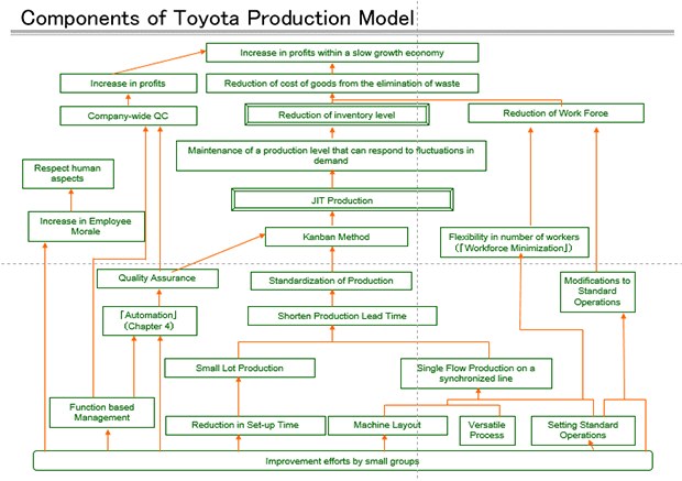 21 JIT KLMANAGEMENT COMPONENTS OF TOYOTA PRODUCTION MODEL