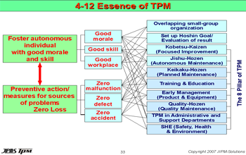 Essence of TPM KLMANAGEMENT